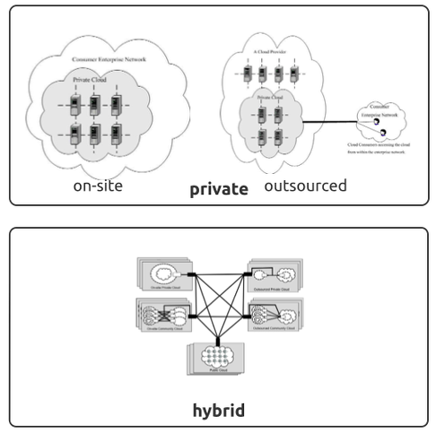 Private and Hybrid Deployment Models for Cloud Computing